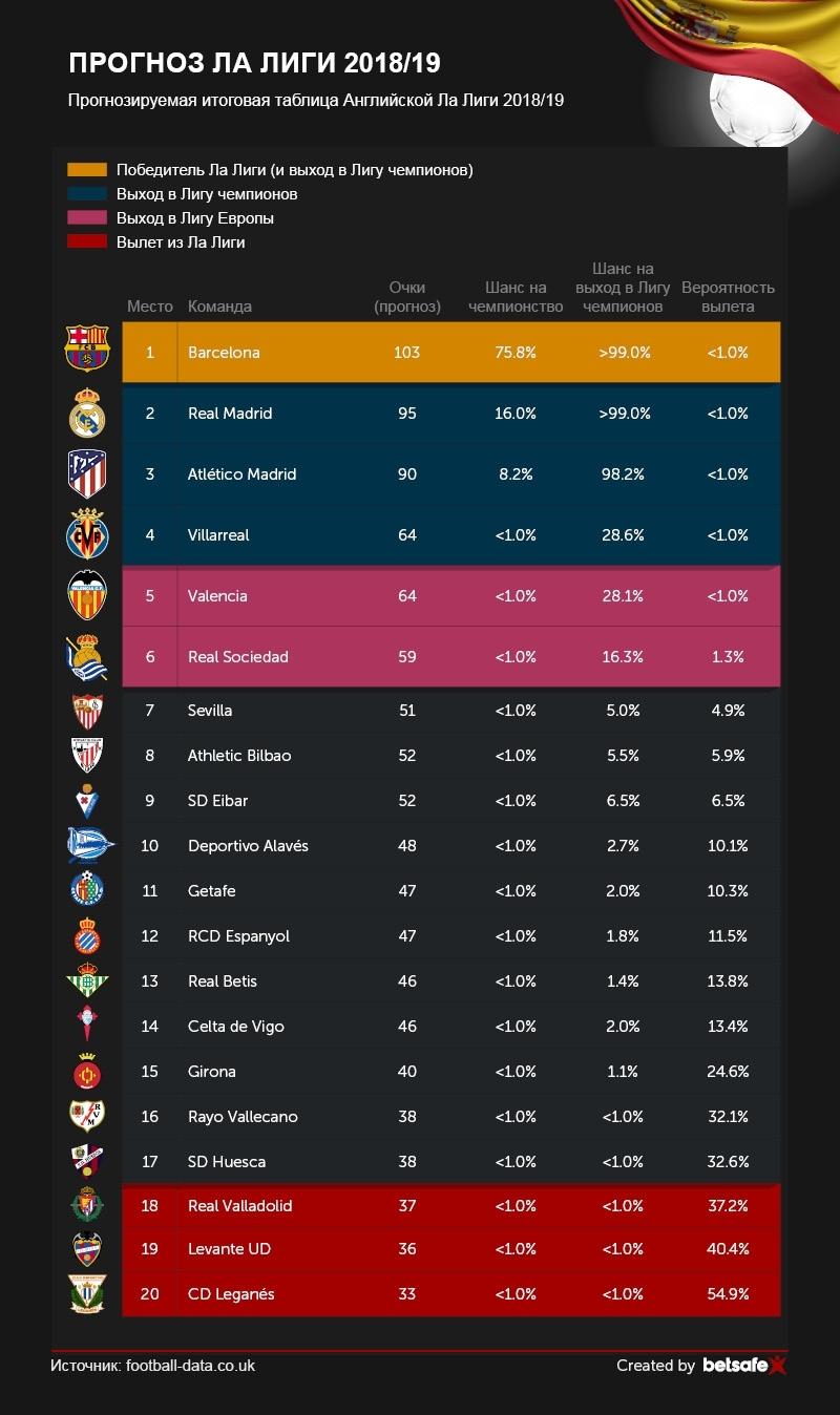 Таблица мест футбольных клубов испании