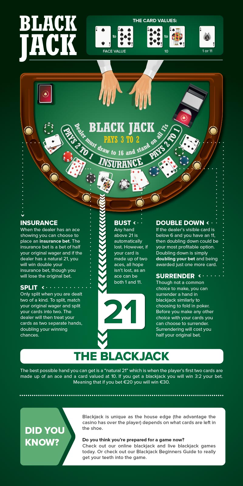 Blackjack How To Play