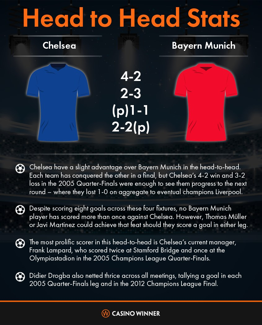 Champions League: Chelsea face Bayern Munich in exciting Champions League  tie