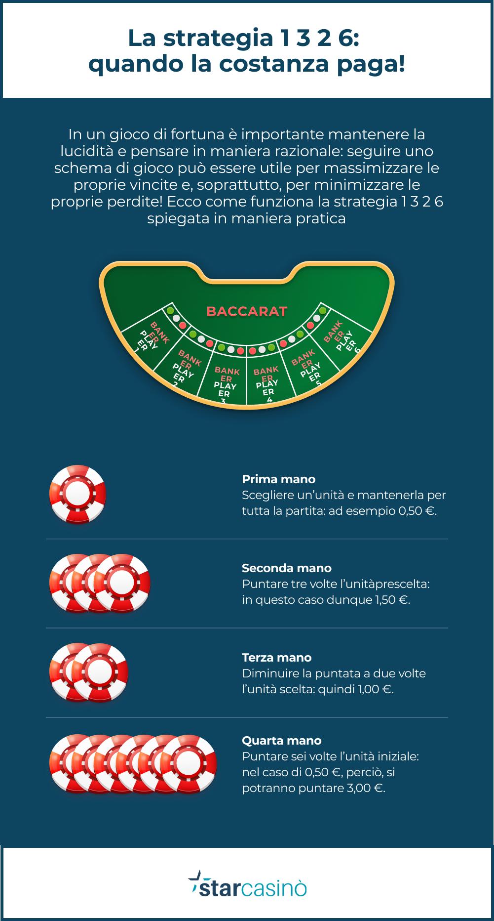 Baccarat e la strategia 1 3 2 6