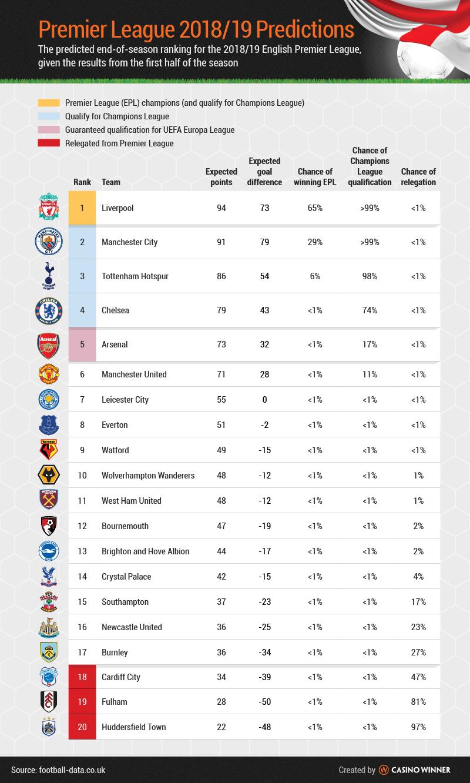 Casino Winner - Data-driven Football Predictions for 2019